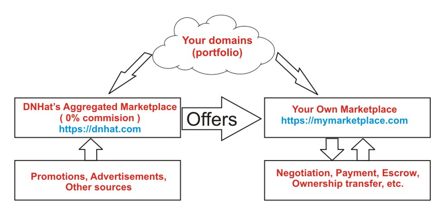 Your Marketplace domains syndication with DNHat Aggregated Domain Marketplace, commission-free